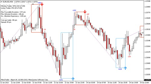 Product picture Forex Day Trading indicator (MT4/MT5) Indicator